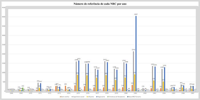 Presença das NRC ao longo dos anos nas correspondências presidenciais