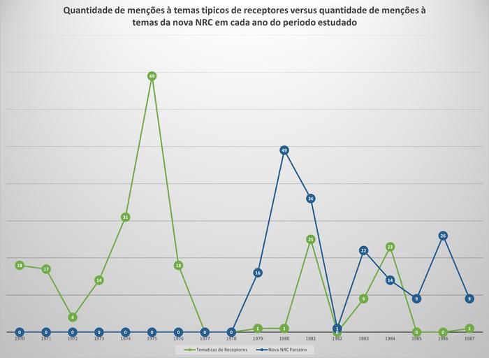 Quantidade de menções à temas típicos de receptores versus quantidade de menções à temas da nova NRC, nas correspondências presidenciais no período estudado