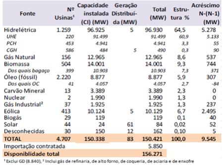 Capacidade instalada de geração elétrica: dez/2016 (MV)
