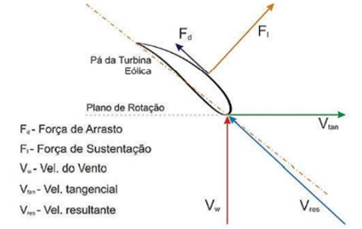 Forças atuantes em uma pá de turbina elétrica