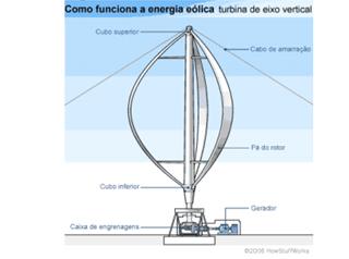 Turbina Darrieus