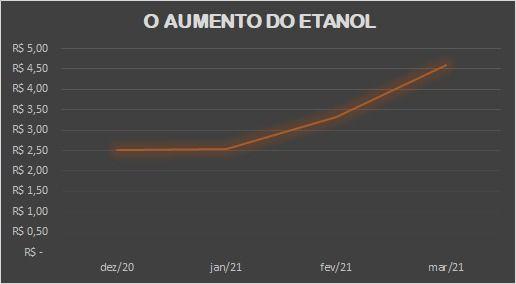 O aumento do Etanol