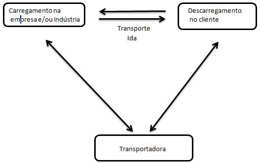 Movimentação do transporte de Cargas
