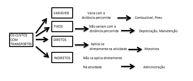 Figura 4 - Esquema dos custos