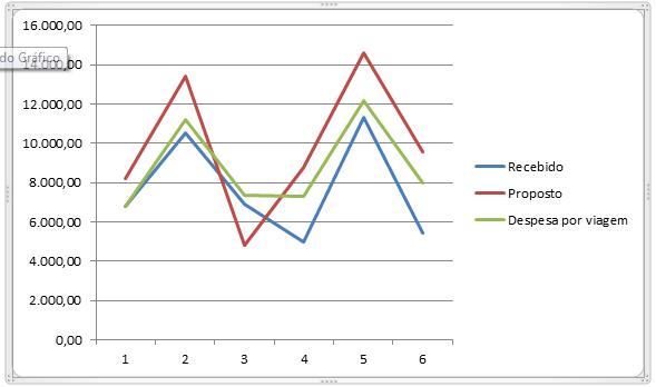 Figura 10: Gráfico comparativo entre fretes recebidos e propostos e despesas por viagem.