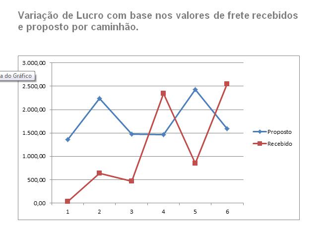 Figura 11: Gráfico comparativo entre o lucro decorrente das práticas de frete atuais e os resultados esperados com a proposta de incremente nos fretes.