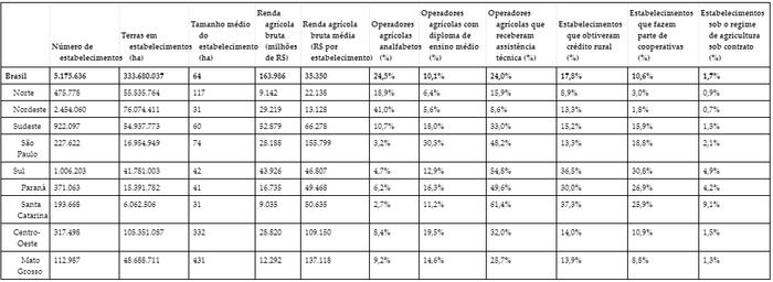 Características dos Produtores por Região e em Estados Selecionados