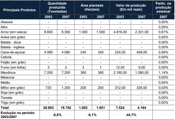 Quantidade produzida, área plantada e valor da produção das lavouras temporárias de Jaraguá do Sul - 2003/2007