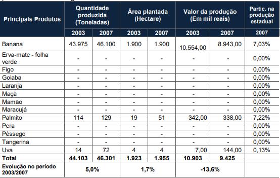 Quantidade produzida, área plantada e valor da produção das lavouras permanentes de Jaraguá do Sul - 2003/2007