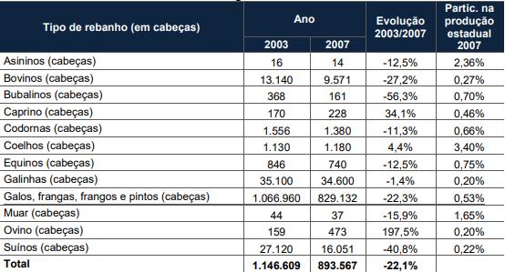 Rebanho em Jaraguá do Sul - 2003/2007