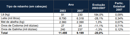 Produção de origem animal em Jaraguá do Sul - 2003/200