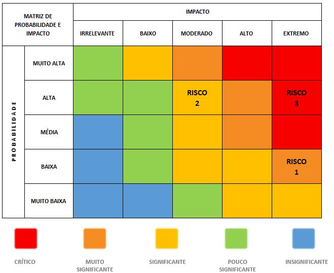 Matriz de Risco - Probabilidade e Impacto