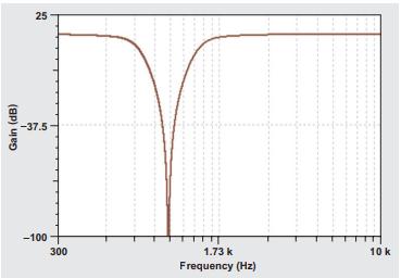 Filtro Notch em topologia Bainter de sexta ordem em resposta a frequência de Malha Fechada