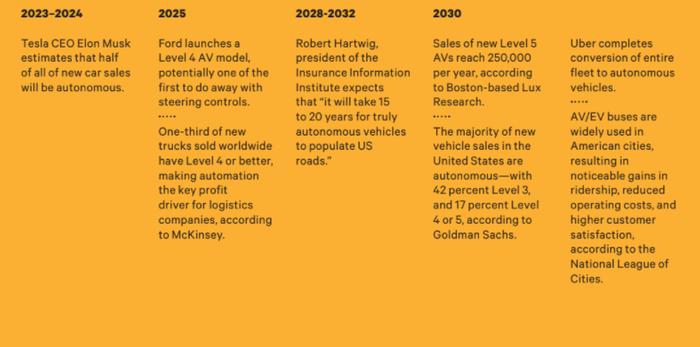 Linha do tempo de previsão de veículos autônomos 1