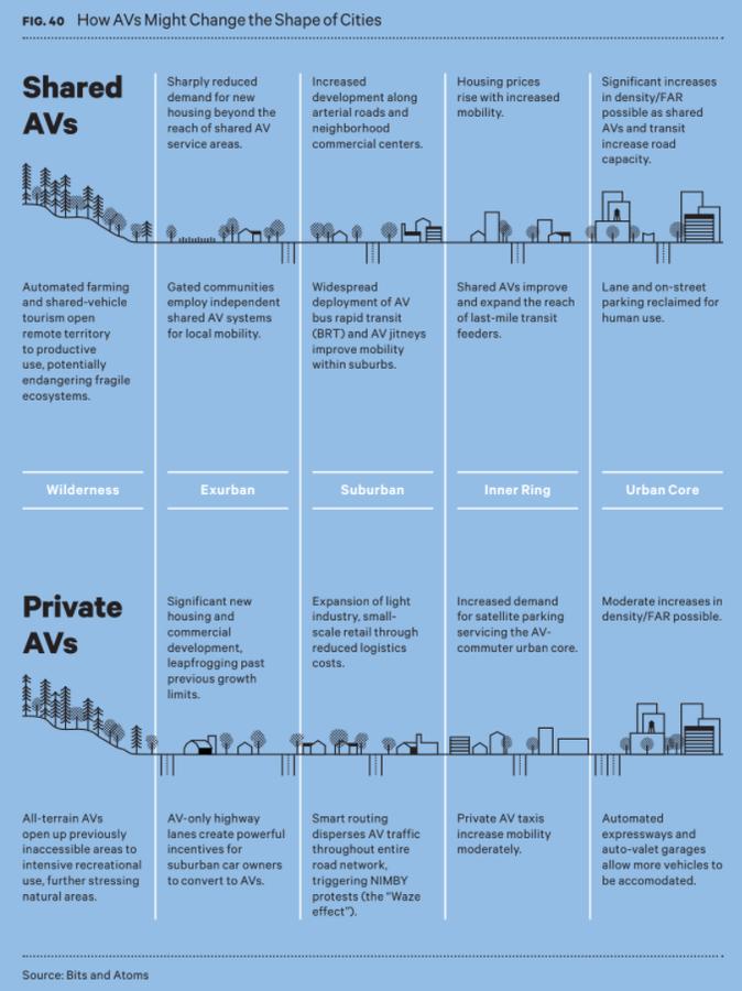 Como veículos autônomos podem mudar o formato da cidade