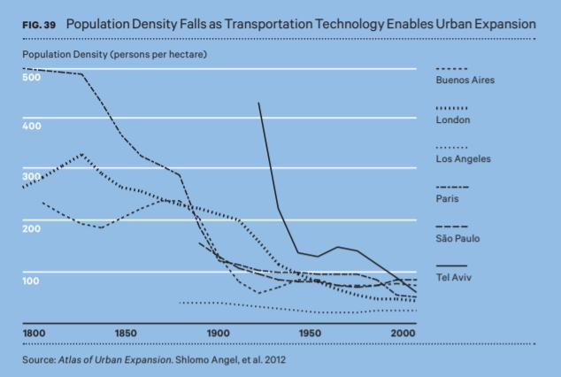 Densidade populacional a medida que a tecnologia de transportes permite o espraiamento