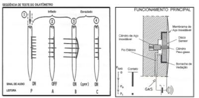 Princípio de funcionamento da membrana