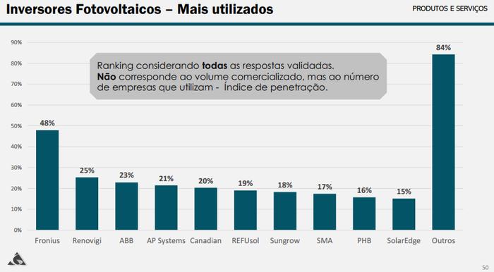 Lista dos inversores mais utilizados no mercado nacional