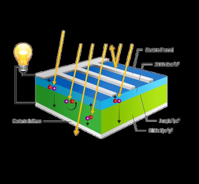 Representação do funcionamento de uma célula fotovoltaica de silício cristalizado