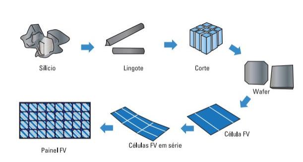 Fabricação das células e módulos fotovoltaicos