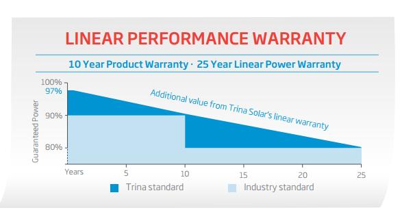 Gráfico de Performance durante 25 anos da Placa Trina
