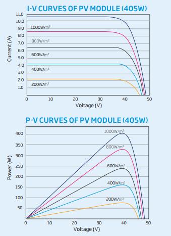 Gráfico de Curva P-V e I-V do Módulo de 405W da Trina Solar