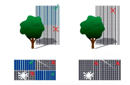 O efeito das sombras parciais é menos impactante nos módulos half-cell