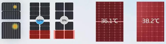 O uso de células half-cell possibilita a redução da temperatura global de operação do módulo, o que consequentemente aumenta a eficiência da conversão fotovoltaica