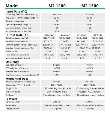 Data Sheed - Microinversor Hoymiles - MI-1500