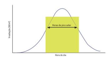 Gráfico Demonstrativo de HSP (Horas Sol Pico) por dia