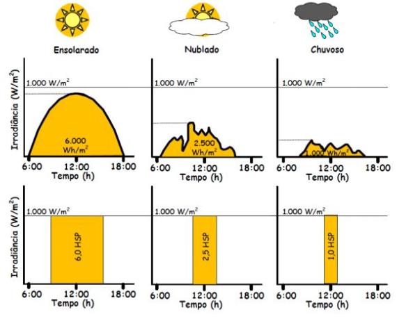 Simulação de HSP durante dias Ensolarados , Nublados e Chuvosos