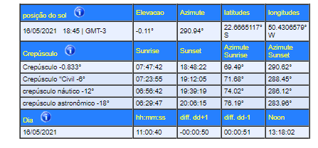 Tabela Daylight