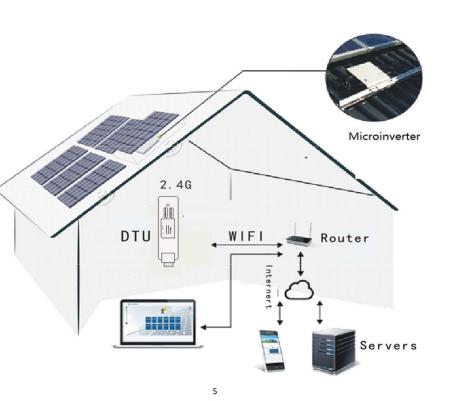 Funcionamento do monitoramento do Microinversor Hoymiles