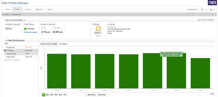 Detalhes dos resultados retirados do monitoramento da ABB