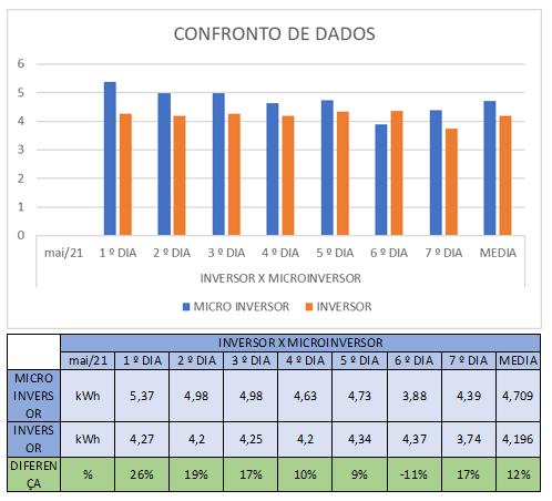 Confronto de Resultados Microinversor x Inversor