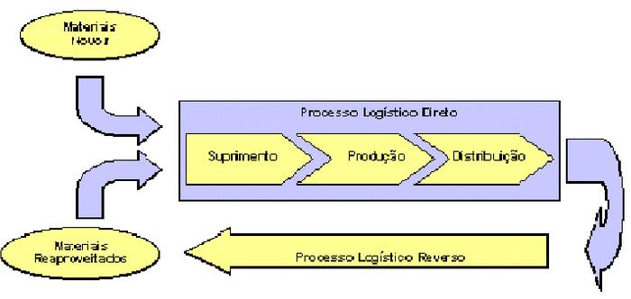 Representação Esquemática dos Processos Logísticos Direto e Reverso