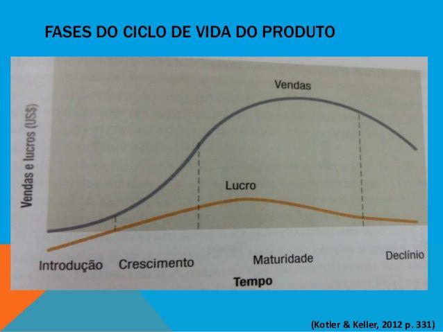 Fases do ciclo de vida do produto