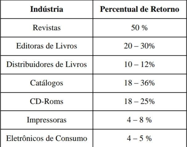 Percentual de Retorno dos Produtos no Canal Reverso