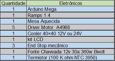 Listagem componentes eletrônicos