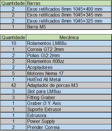 Listagem de barras e mecânica