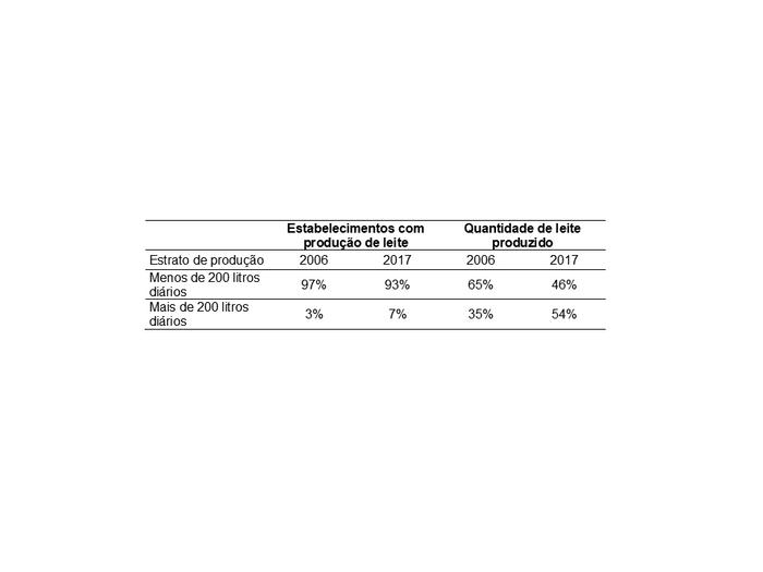 Participação dos estratos de produção diária de leite no número de estabelecimentos e quantidade de leite produzido de 2006 e 2017