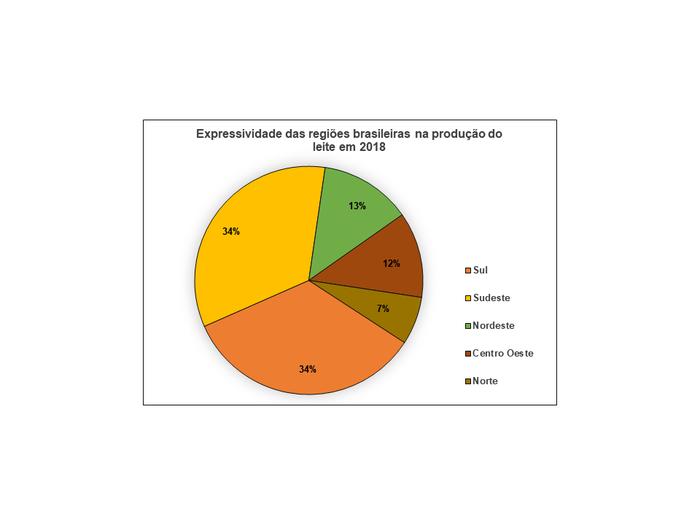 Expressividade das regiões brasileiras na produção do leite em 2018