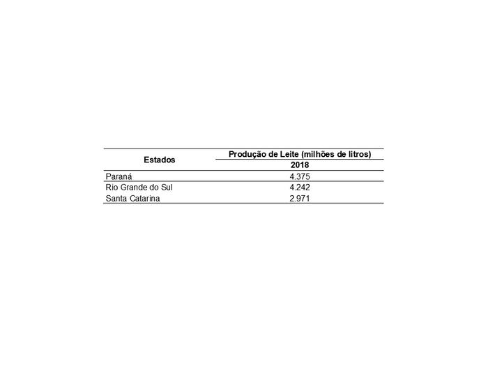 Produção de leite nos estados sul brasileiros no ano de 2018