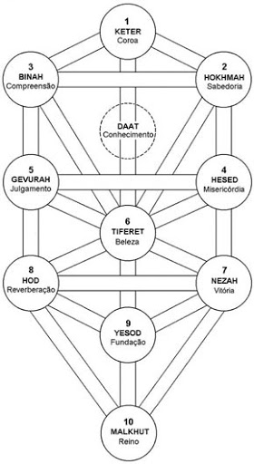 Modelo base da árvore da vida