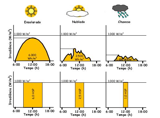 Definição de Horas de Sol Pleno (HSP)
