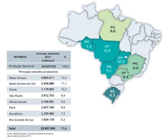 Bovinos abatidos no Brasil em 2017