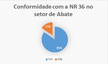 Conformidade com a NR 36 no setor de Abate